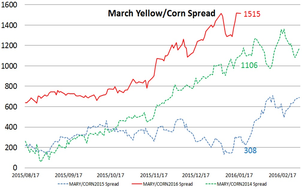 Mar16YM/Corn spread