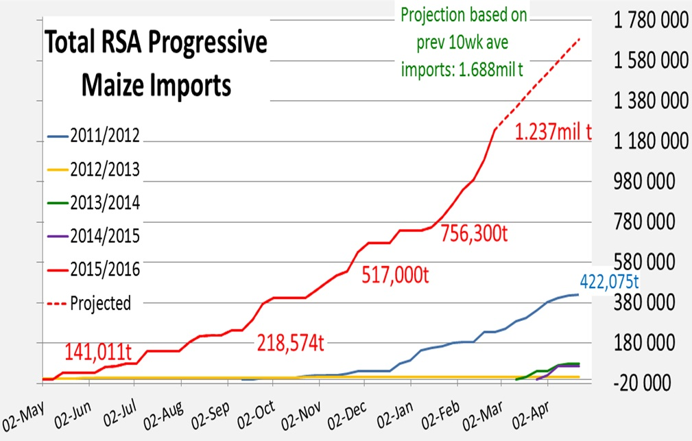 RSA Progressive maize imports-01 March 2016