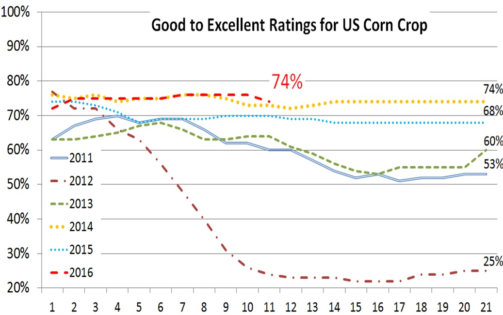 U.S. crop progress report