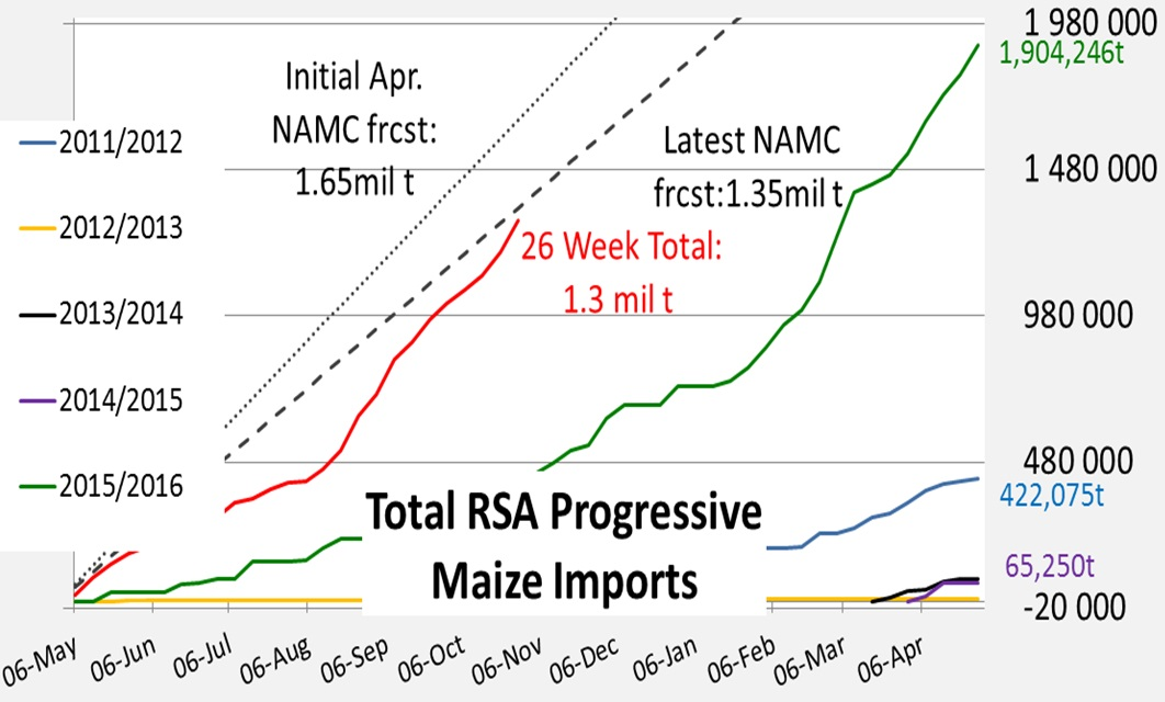 South African imports for 26th week ending 28 Oct 2016.