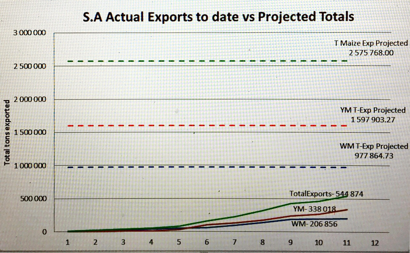 S.A actual export to date projected over 52 weeks.