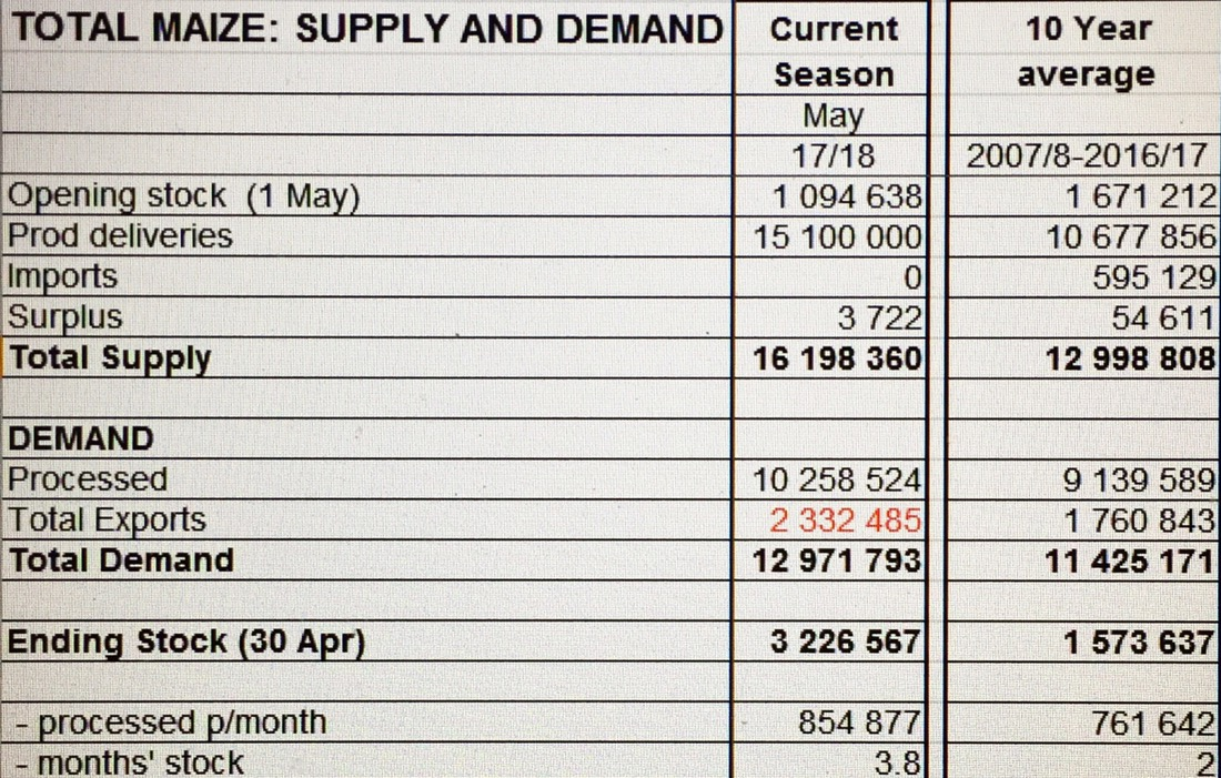 Calculating our ending stock on the projections of current weekly export to date.