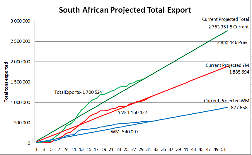 South African projected total maize export week 32/52.
