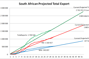 Imports/Exports – SOW Options