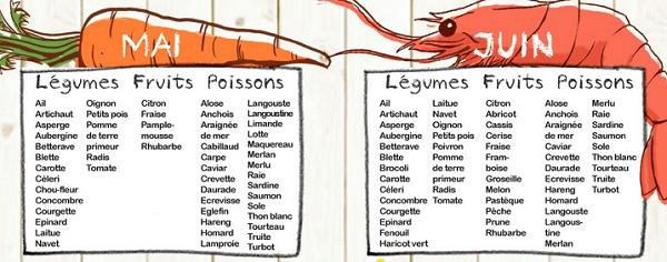 Poissons, fruits et légumes Mai-Juin Crédit Photo: Site Monquotdienautrement