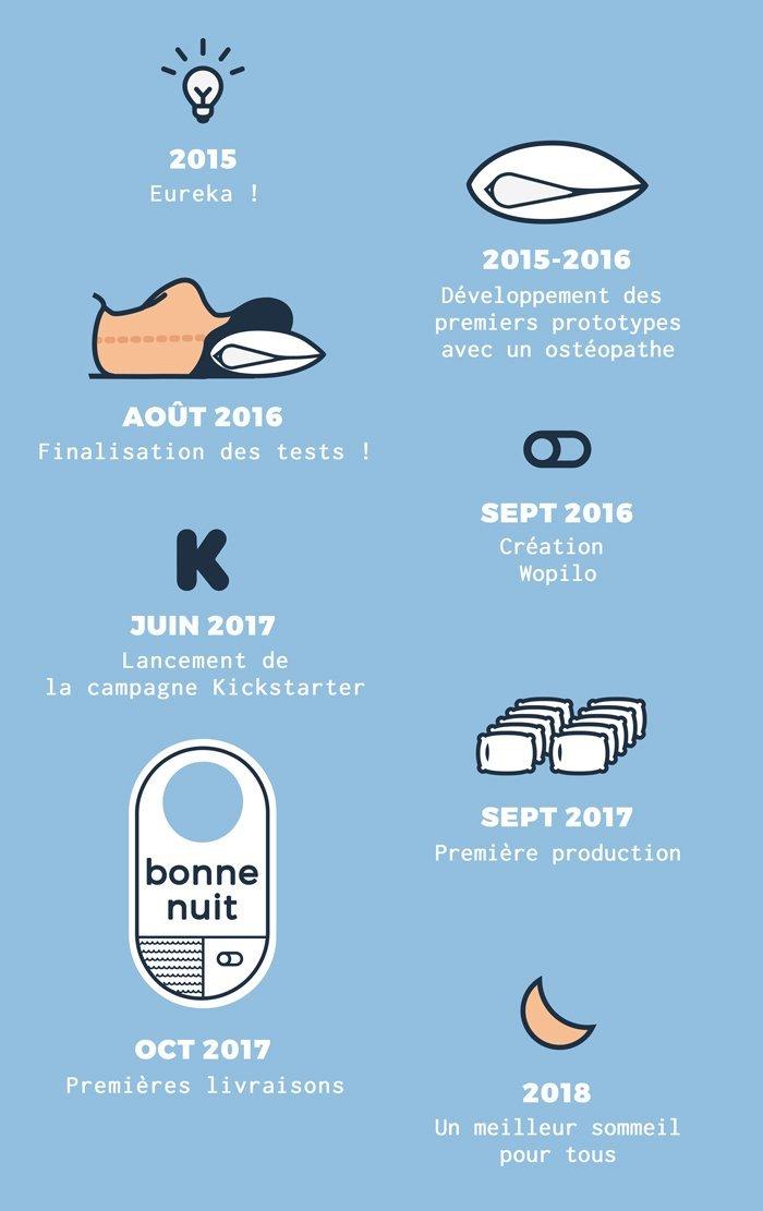 Infographie sur la marque d'oreillers Wopilo