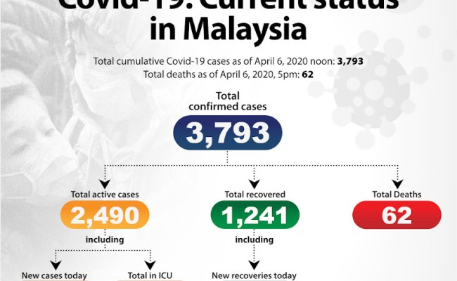 Covid 19 Malaysia Reported More Recoveries Than New Cases Today