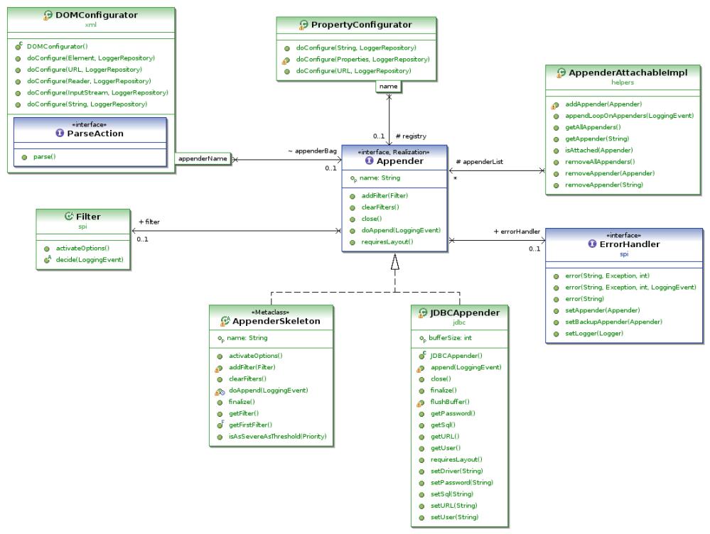 medium resolution of euml2 modeler