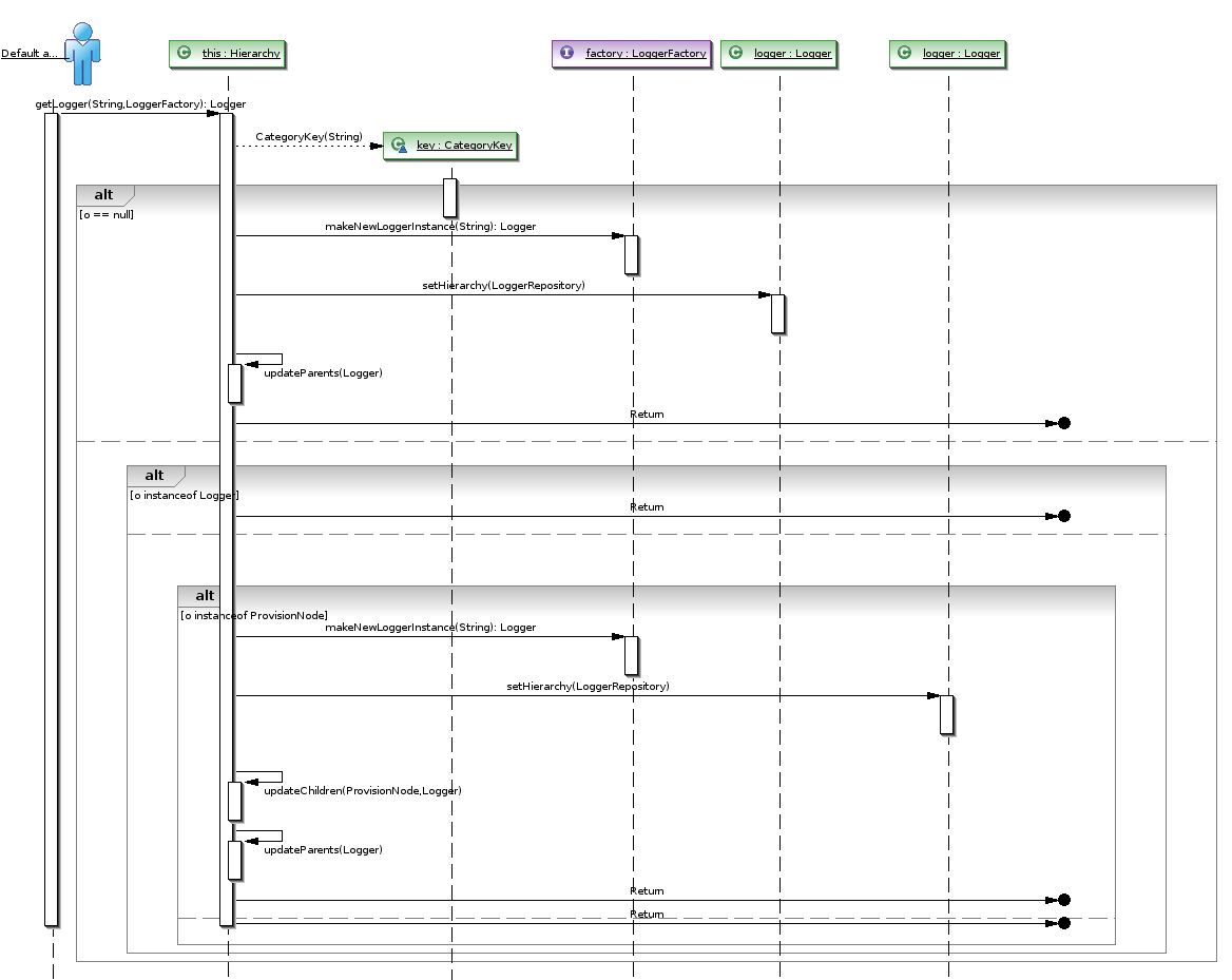 sample sequence diagram example samba wiring download eclipse software for windows 8 tonny toro