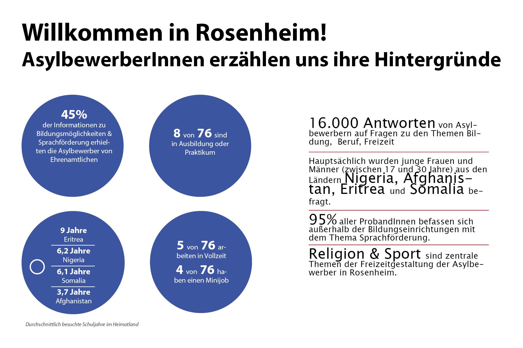 Umfrage in Rosenheimer Asylunterkünften