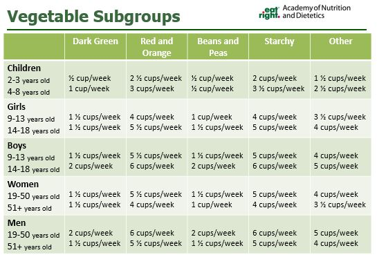 SIS Spa in Spain, healthy nutrition. vegetable subgroups