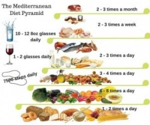 Your 1-Week Mediterranean Diet Meal Plan
