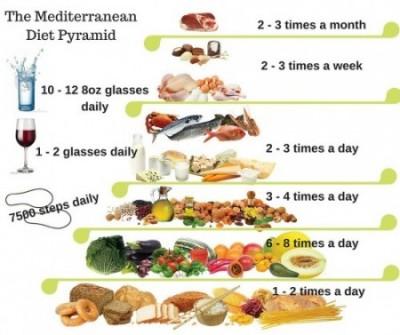 Mediterranean Diet Pyramid - Spa in Spain's Blog