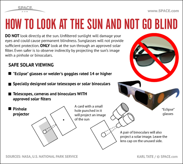 "You should never look directly at the sun, but there are ways to safely observe an eclipse. <a href=""http://www.space.com/15614-sun-observing-safety-tips-infographic.html"">See how to safely observe a solar eclipse with this Space.com infographic</a>."