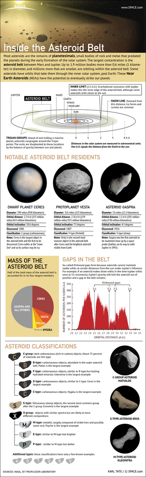 """Most asteroids orbit the sun within a broad belt located between the orbits of Mars and Jupiter: the asteroid belt. <a href=""""http://www.space.com/15948-asteroid-belt-space-rocks-infographic.html"""">Get the facts about the asteroid belt in this SPACE.com infographic</a>."""