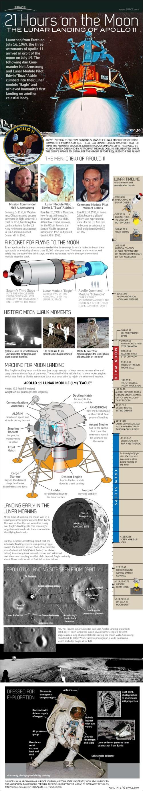 small resolution of moon flight diagram
