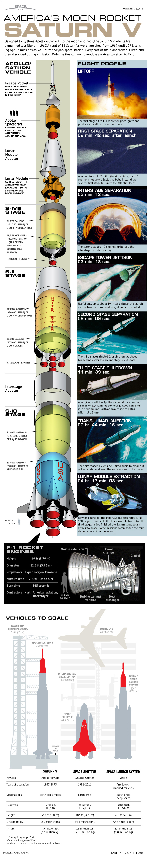 hight resolution of saturn v diagram