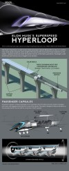 Find out how Elon Musk's Hyperloop transit concept works in this SPACE.com infographic.