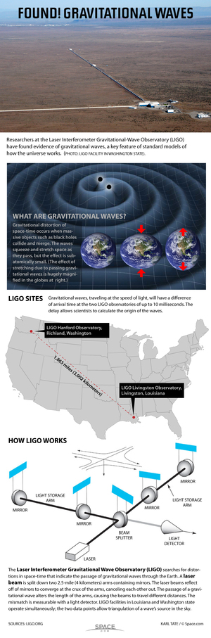 "Using laser beams, scientists have detected the physical distortions caused by passing gravitational waves. <a href=""http://www.space.com/25445-how-ligo-lasers-hunt-gravitational-waves-infographic.html"">See how the LIGO observatory hunts gravitational waves in this Space.com infographic</a>."