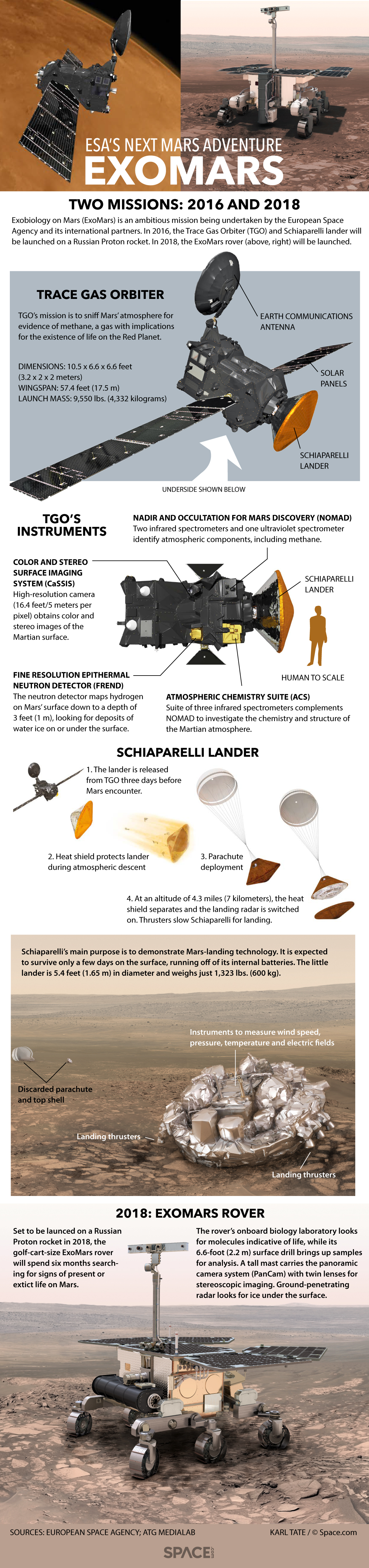 How Europe's ExoMars Missions to Mars Work (Infographic)