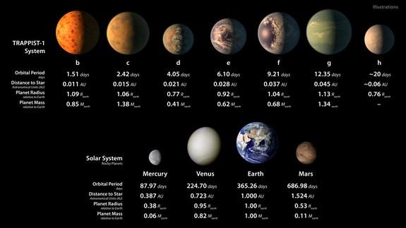 Características de las siete trapenses 1-mundos, en comparación con los planetas rocosos de nuestro sistema solar.