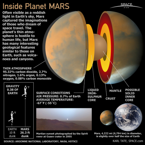 The planet Mars, also called the Red Planet, is a terrestrial planet with a thin atmosphere and surface features similar to Earth.