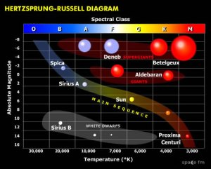 HR HertzsprungRussell Diagram | Starlight | Space FM