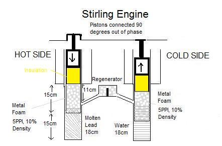 Ltd Stirling Engine, Ltd, Free Engine Image For User