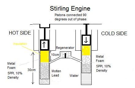 Stirling Engine Design: High Pressure (40atm) High