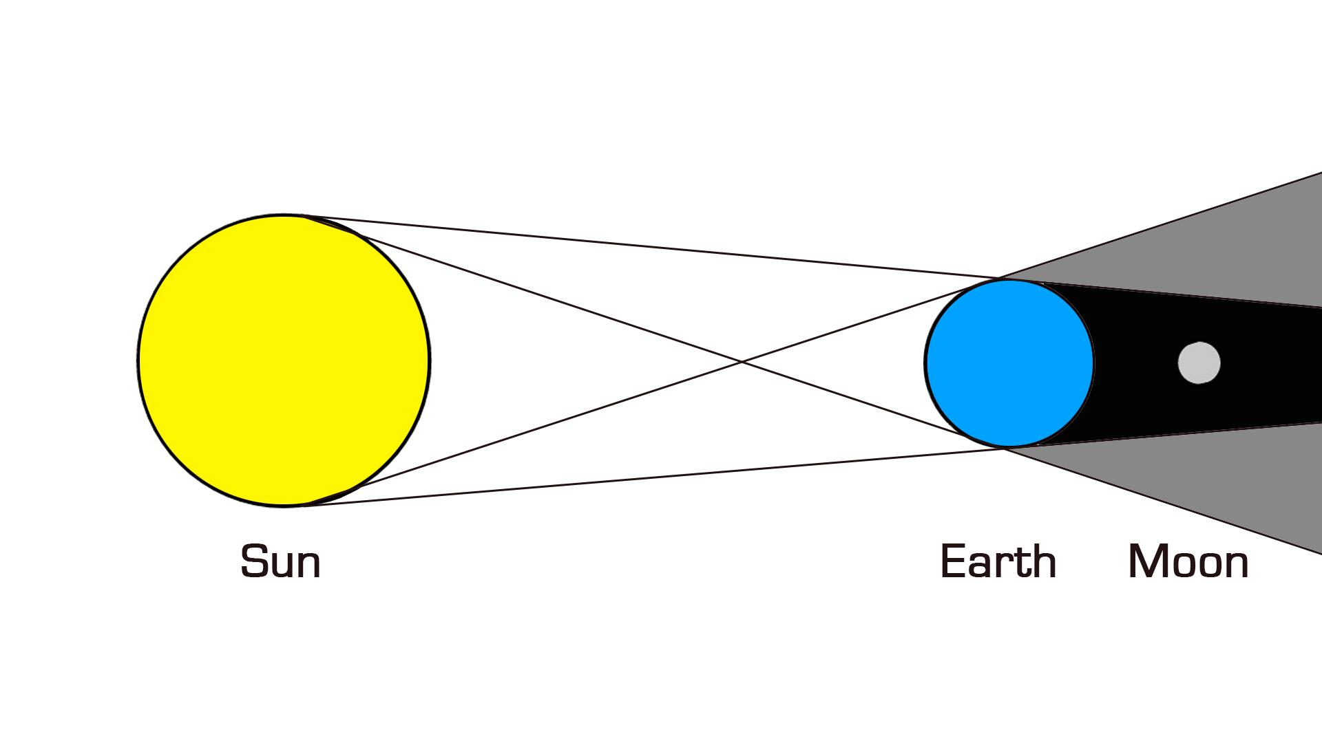 hight resolution of lunar eclipse solar eclipse