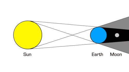 small resolution of lunar eclipse solar eclipse