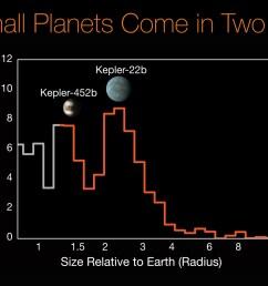 kepler 452b kepler 22b histogram [ 1600 x 900 Pixel ]