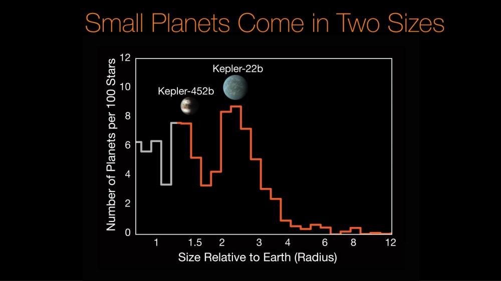 medium resolution of kepler 452b kepler 22b histogram