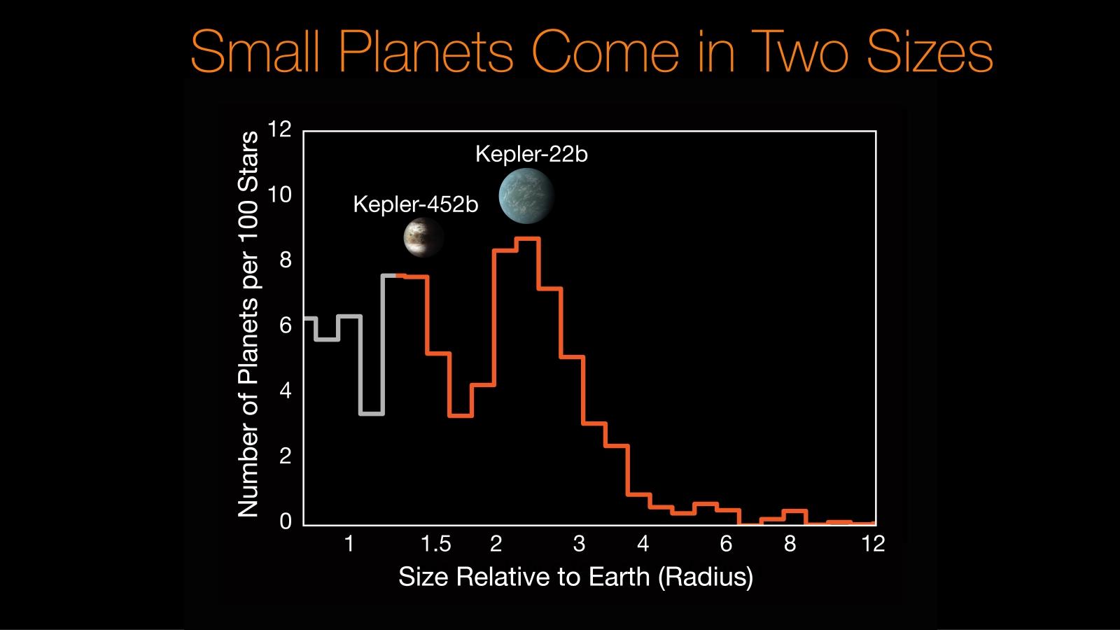 hight resolution of kepler 452b kepler 22b histogram