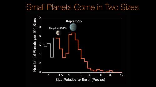 small resolution of kepler 452b kepler 22b histogram
