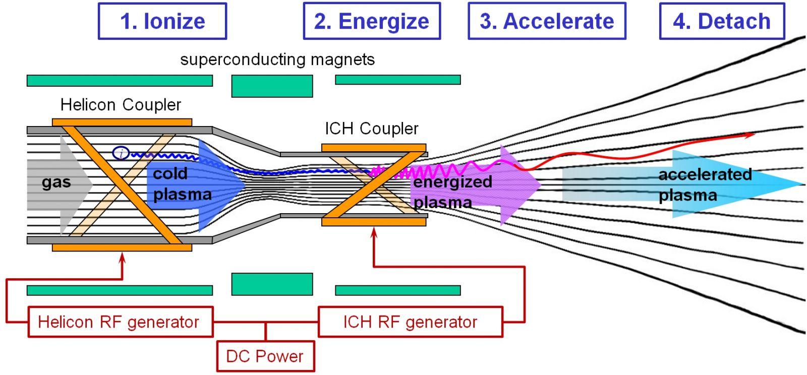 hight resolution of vasimr operation diagram