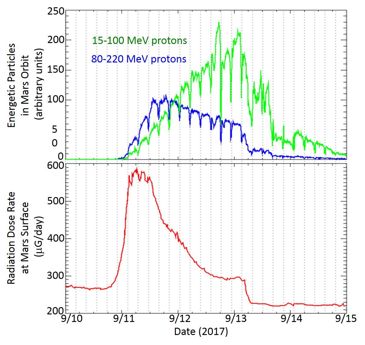 Solar Storm Sparks Global Aurora Doubles Radiation Levels