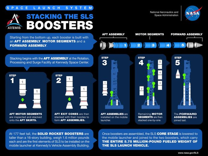 नासा ने ट्विन सॉलिड रॉकेट बूस्टर को कैसे स्टैक्ड किया, इसका एक इन्फोग्राफिक विवरण।  साभार: NASA