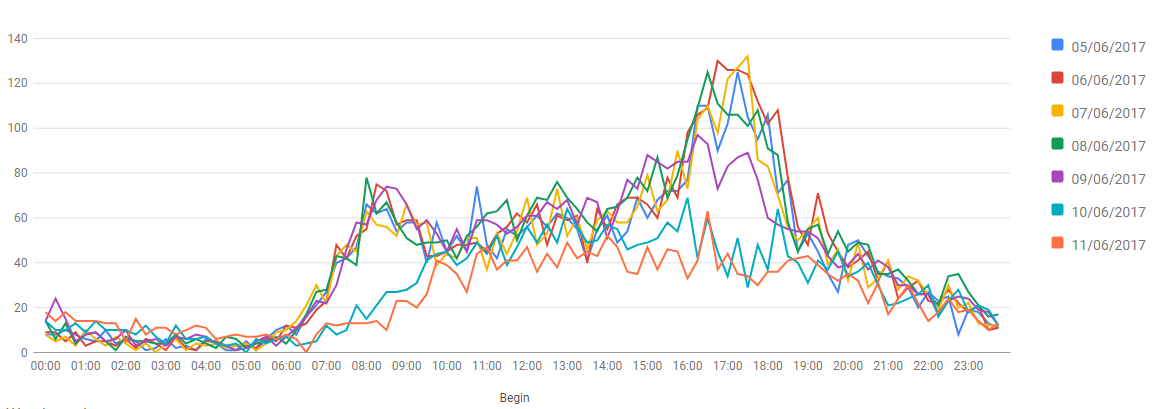 Traffic over time on Warwick Street