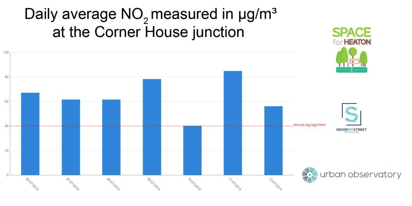 Readings of Nitrogen Dioxide at the Corner House junction