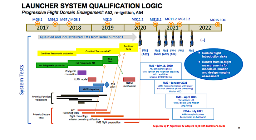 ArianeGroup lays out transition to Ariane 6, phase-out of Ariane 5 and Soyuz