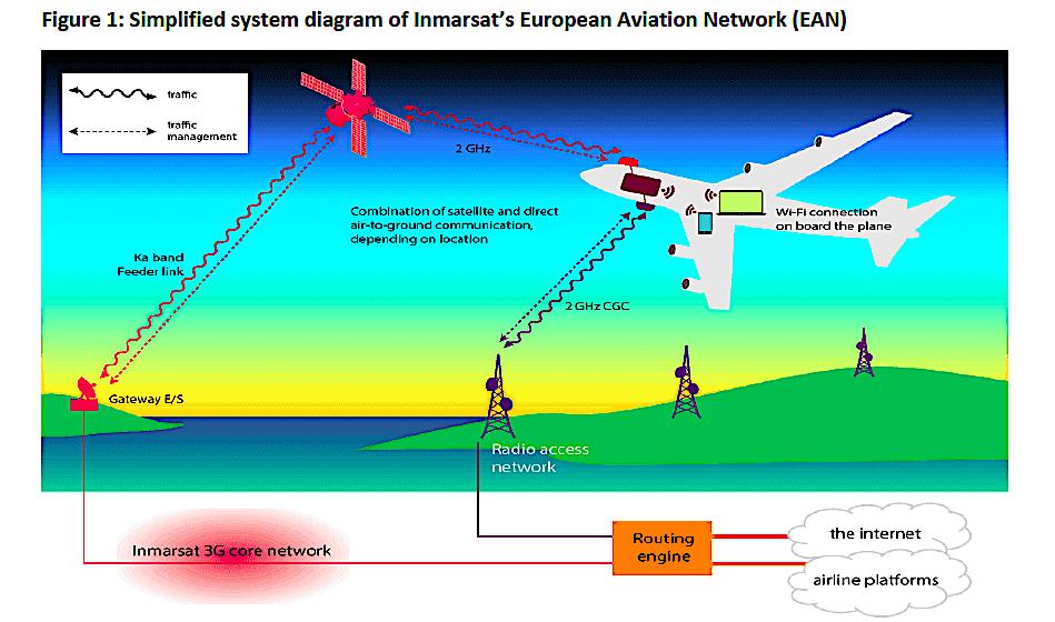 ViaSat to continue legal battle vs Inmarsat satellite/terrestrial network despite UK regulatory ruling