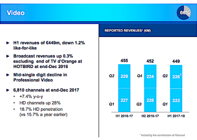 Eutelsat lifts GEO satellite sector gloom, saying satellite TV remains strong worldwide