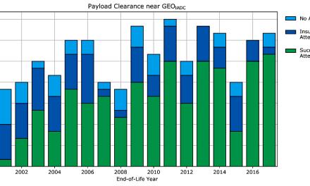 Orbital debris mitigation report card 2017: In GEO, 16 satellites passed, three failed