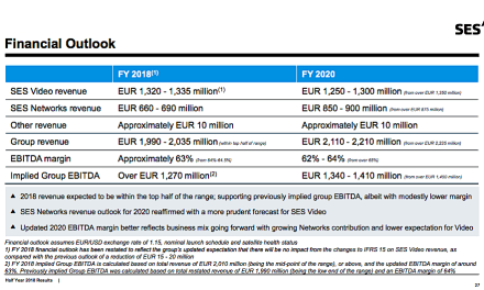 SES trims EBITDA, video-revenue forecast, says broadband/mobility/government markets are robust