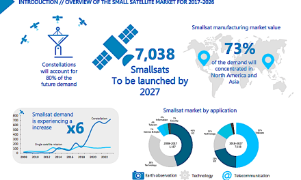 For Euroconsult, coming decade to see nearly 6x increase in smallsat launches, 50% telecom