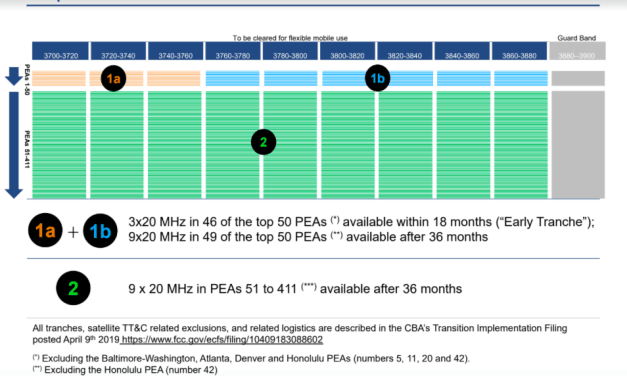 U.S. C-Band Alliance proposes to auction 9 20-MHz blocs; 3 can be cleared within 18 months