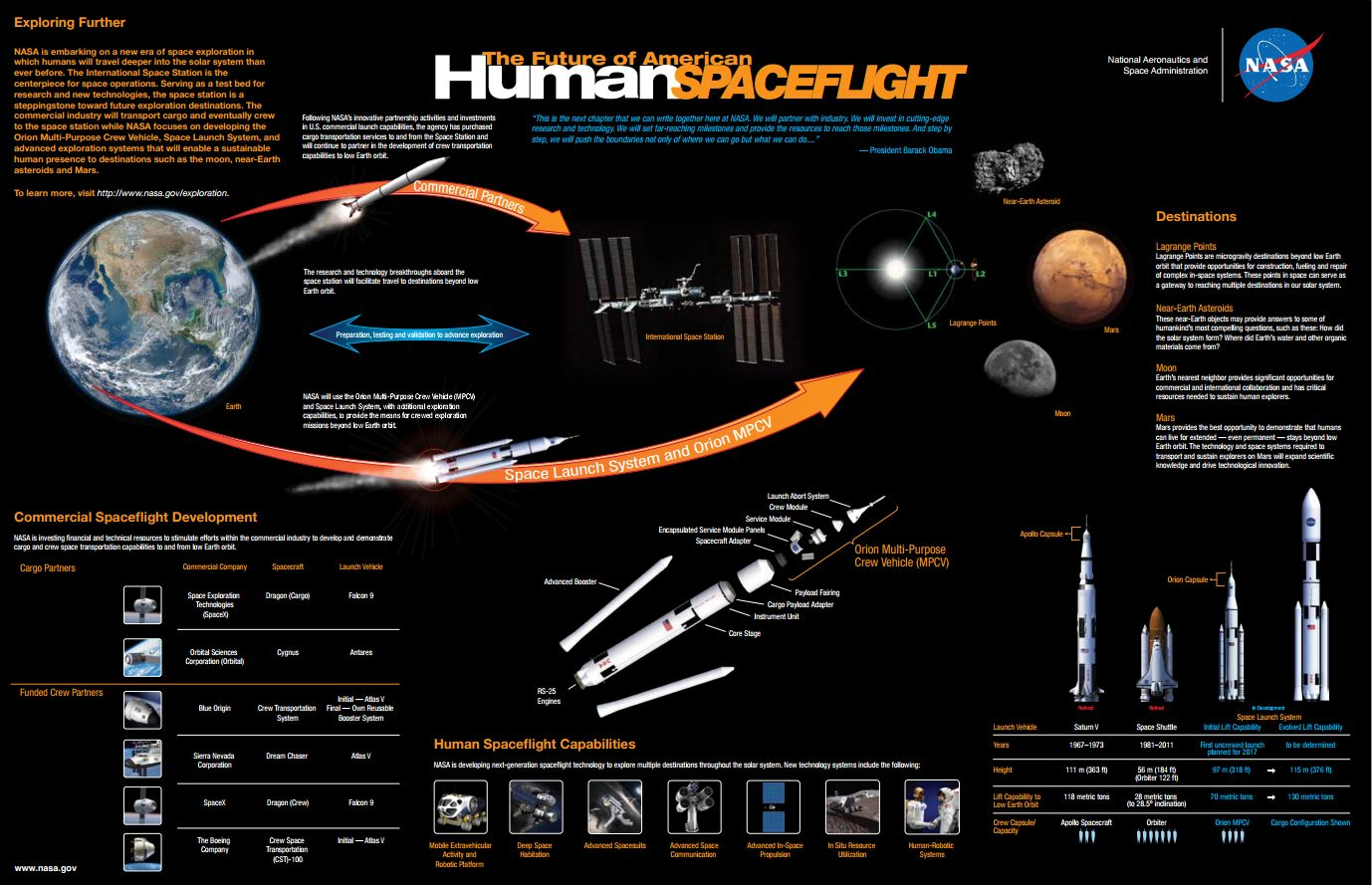 Space Exploration Timeline Amp Future Missions For Kids