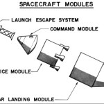 Space Task Group's Idea