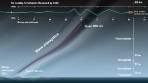 The Tohoku earthquake's impact on GOCE (Credits: ESA).